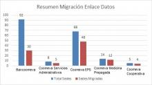 47021 migración enlaces
