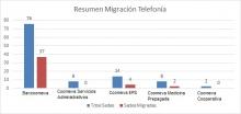 47021 migración telefonía
