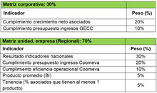 Productividad_UCO_REGIONAL