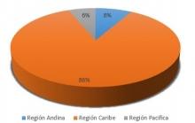 Region Geografica