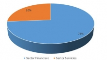 Sector Economico54475