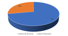 Sector economico