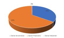180 abril Sector Economico
