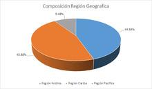FIC 90 JUNIO Por Region Geografica