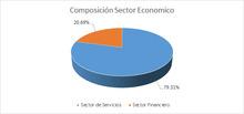 FIC 90 JUNIO Por Sector Economico