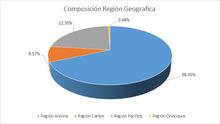 FIC 180 JUNIO Por Región Geográfica