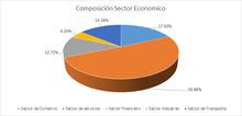 FIC 365 JUNIO Por Sector Economico