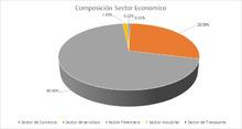 FIC 180 AGO Por Sector Económico