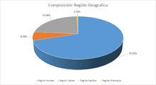 FIC 180 AGO Por Región Geográfica