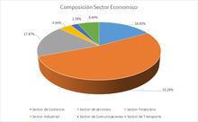 FIC 180 AGO Por Sector Economico