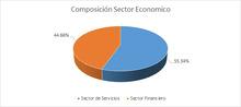 FIC 90 AGO Por Sector Economico