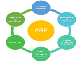 ABP 2