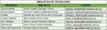 Analistas Tecnología - salud