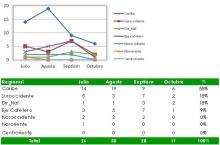 NC - octubre 2013 - gráfica1