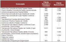 Bancoomeva - Tarifas
