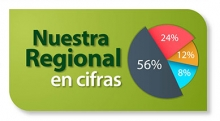 Nuestra regional en cifras